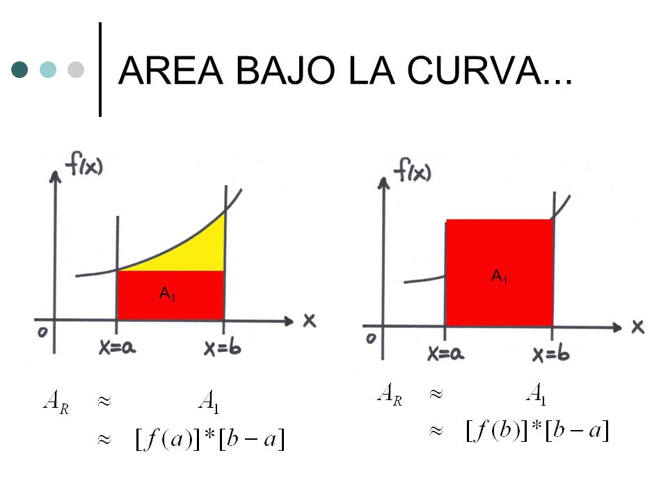 AREA BAJO LA CURVA... A1 A1