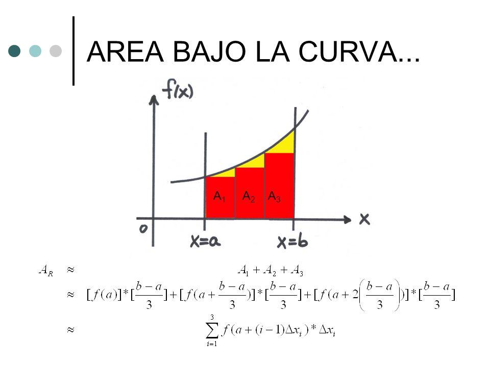 AREA BAJO LA CURVA... A1 A2 A3