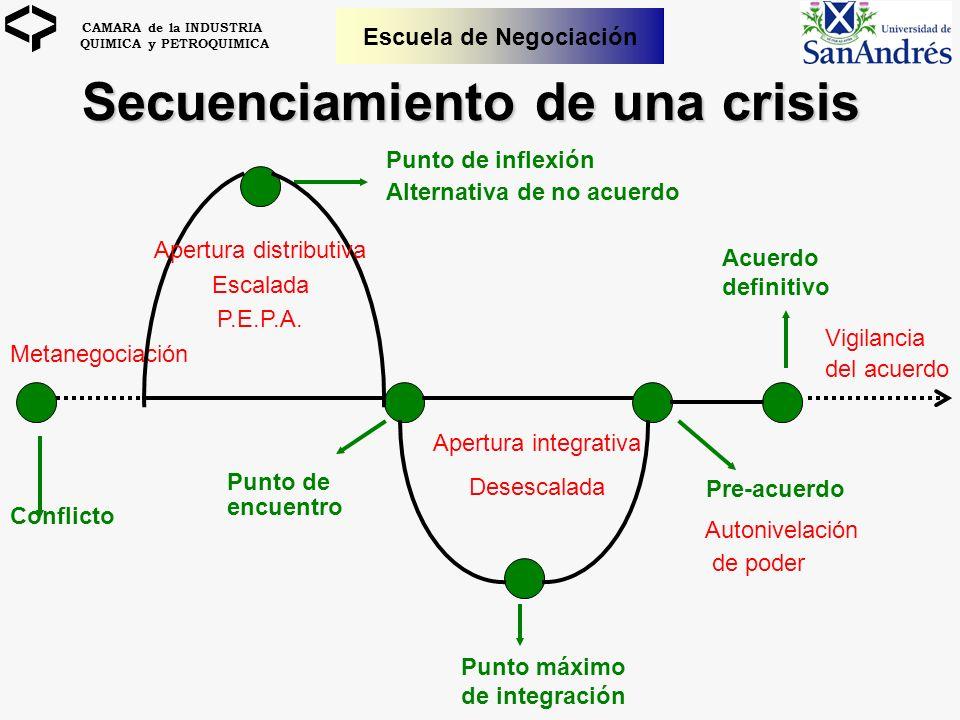 Secuenciamiento de una crisis