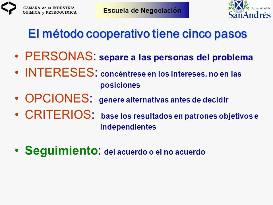 El método cooperativo tiene cinco pasos