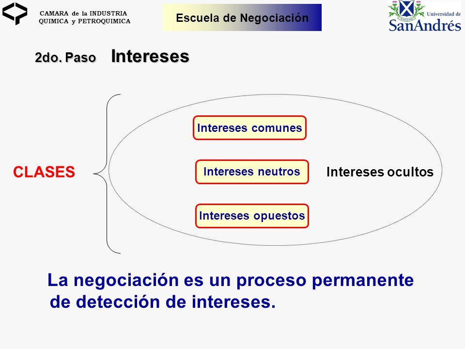 La negociación es un proceso permanente de detección de intereses.