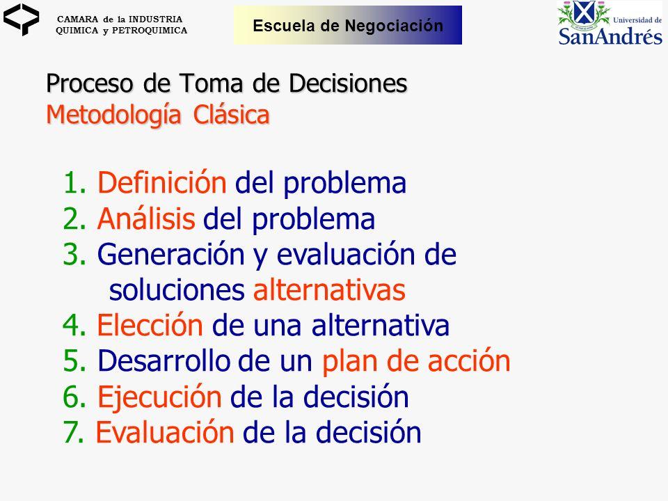 Proceso de Toma de Decisiones Metodología Clásica