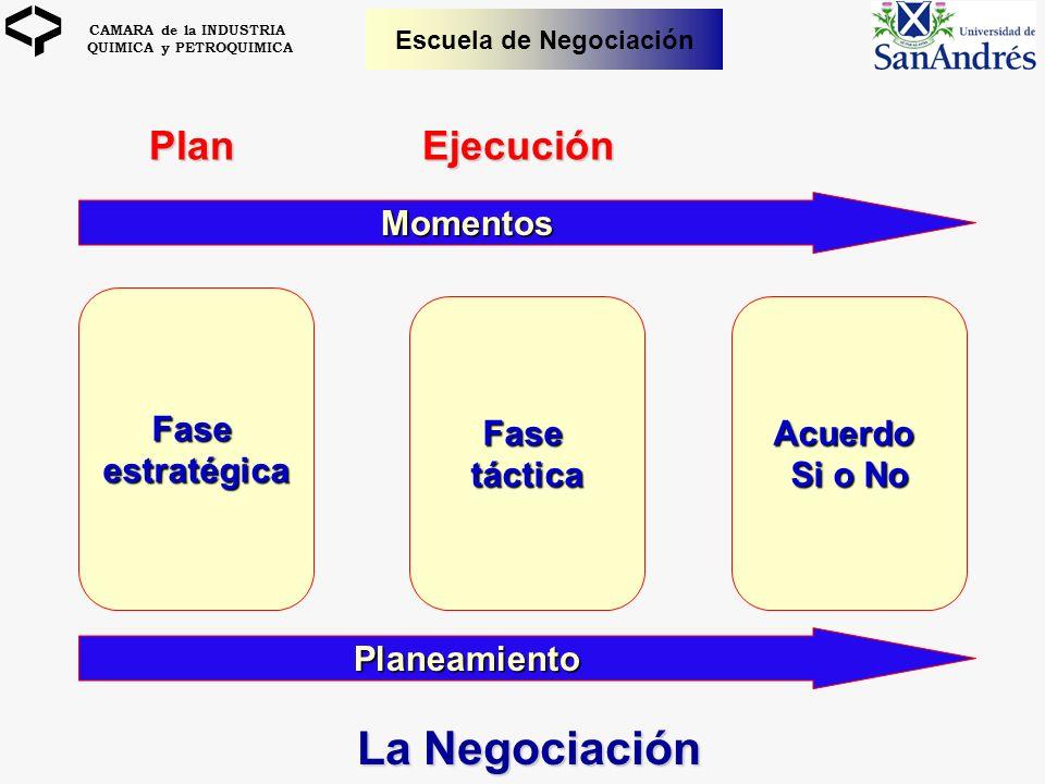 La Negociación Plan Ejecución Momentos Fase estratégica Fase táctica
