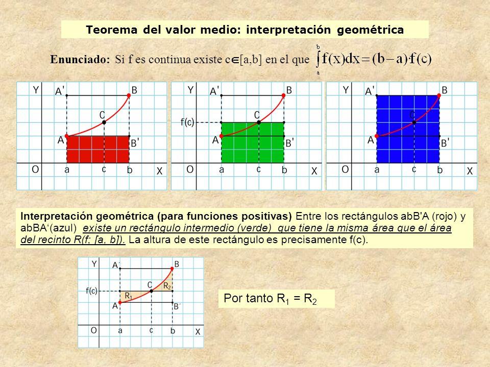 Teorema del valor medio: interpretación geométrica