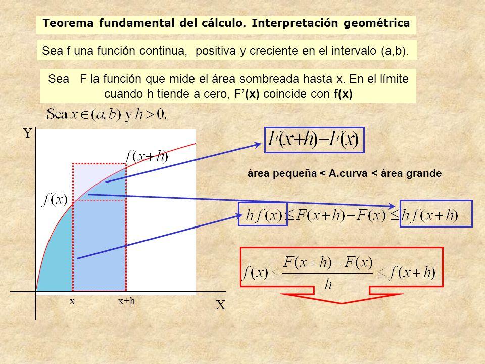 Teorema fundamental del cálculo. Interpretación geométrica