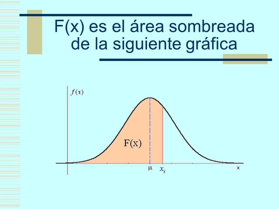 F(x) es el área sombreada de la siguiente gráfica