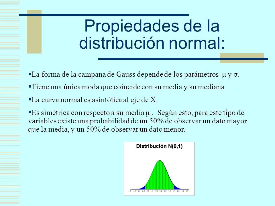Propiedades de la distribución normal: