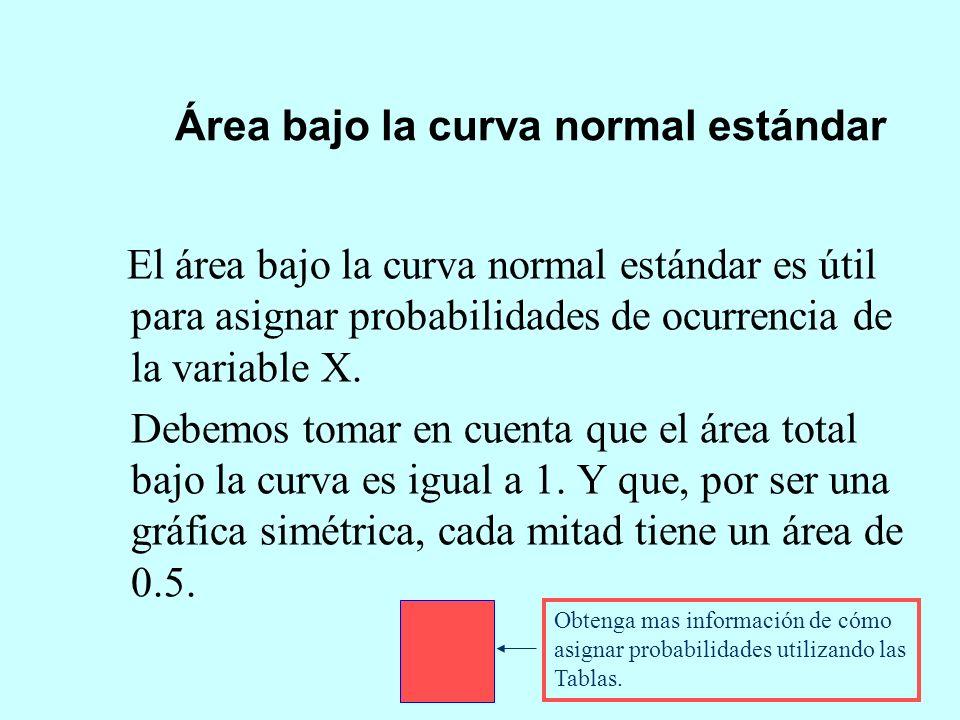 Área bajo la curva normal estándar