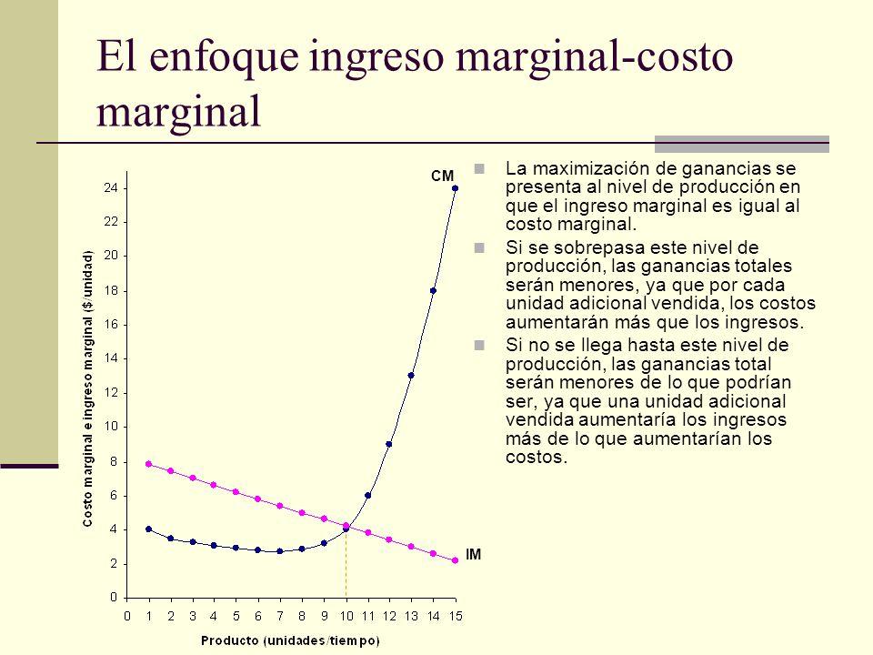 El enfoque ingreso marginal-costo marginal