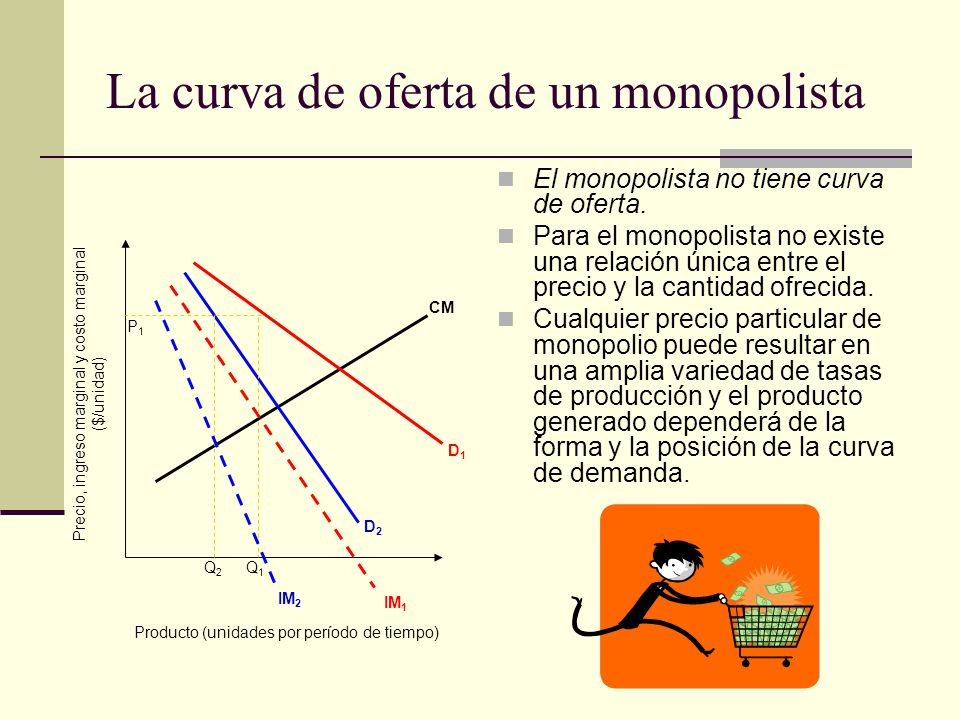 La curva de oferta de un monopolista