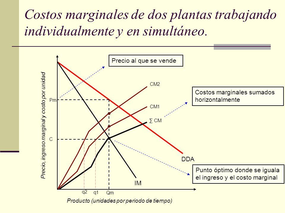 Costos marginales de dos plantas trabajando individualmente y en simultáneo.
