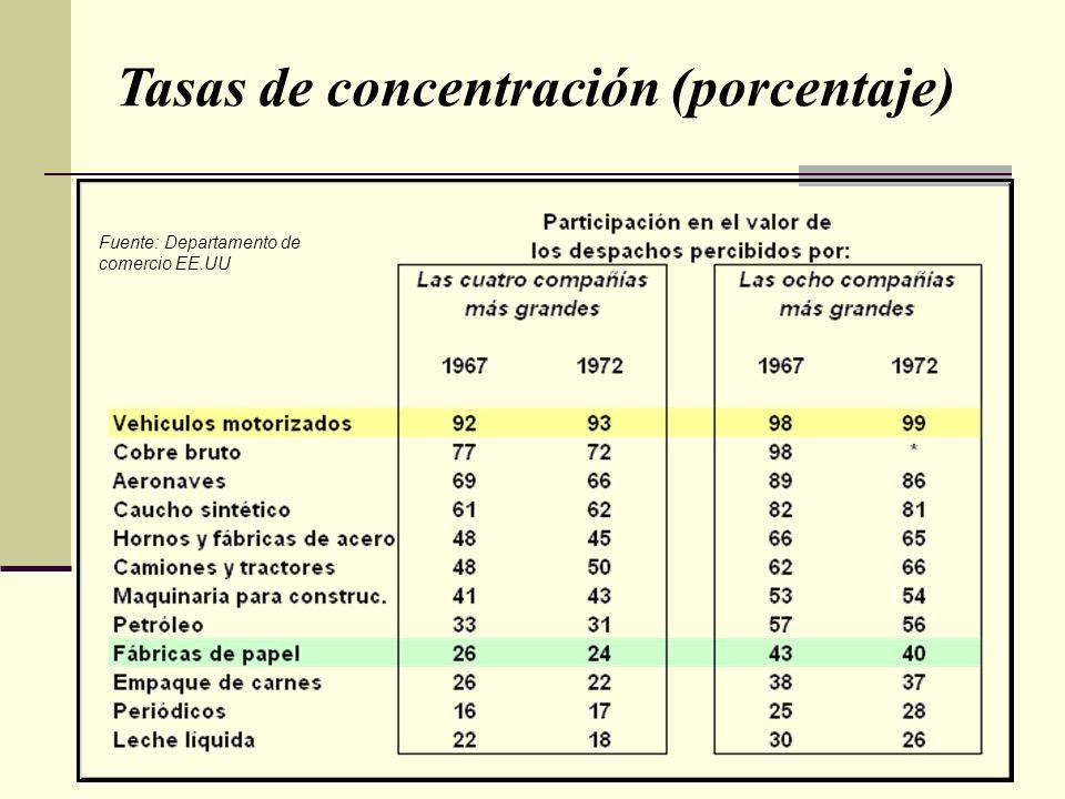 Tasas de concentración (porcentaje)