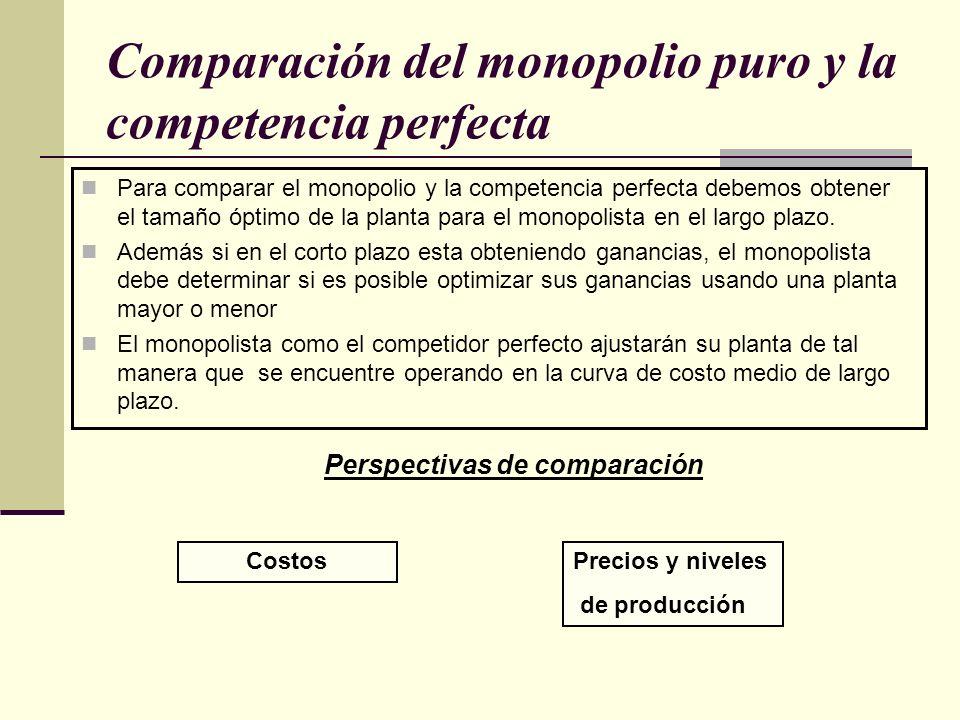 Comparación del monopolio puro y la competencia perfecta