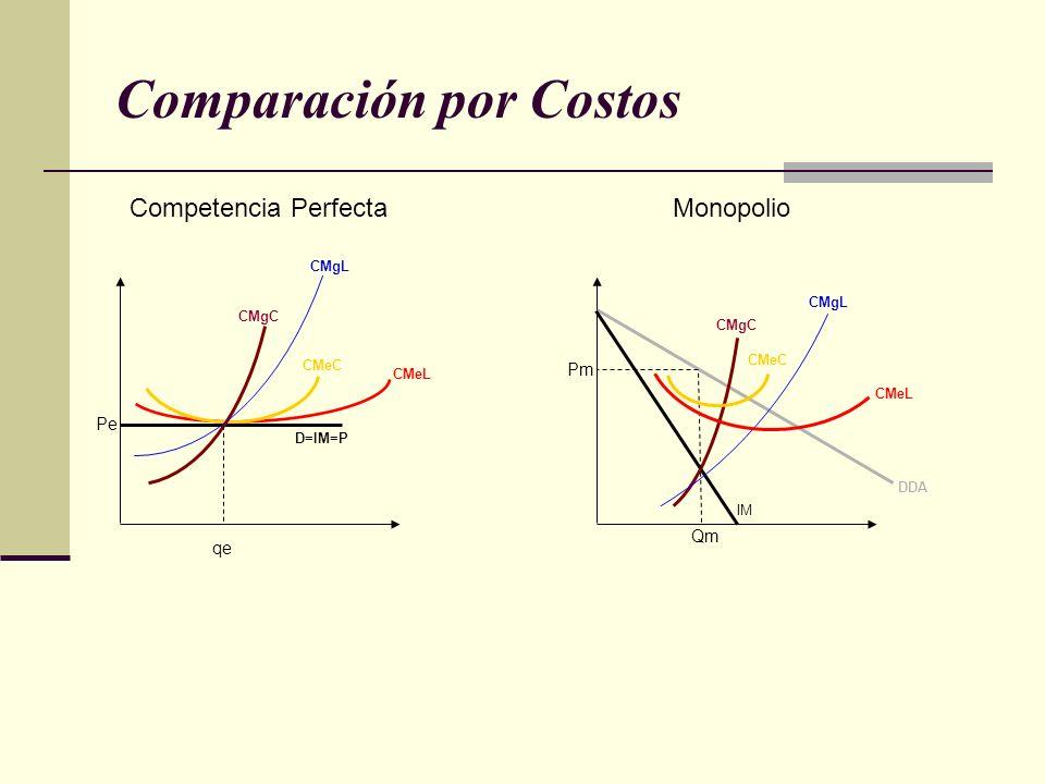 Comparación por Costos