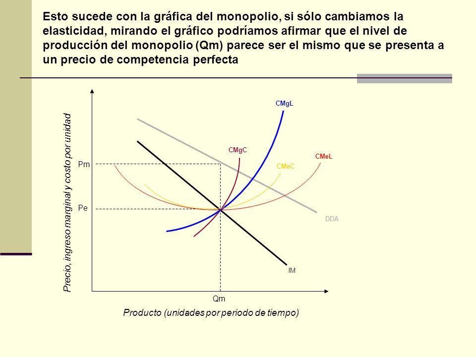 Esto sucede con la gráfica del monopolio, si sólo cambiamos la elasticidad, mirando el gráfico podríamos afirmar que el nivel de producción del monopolio (Qm) parece ser el mismo que se presenta a un precio de competencia perfecta