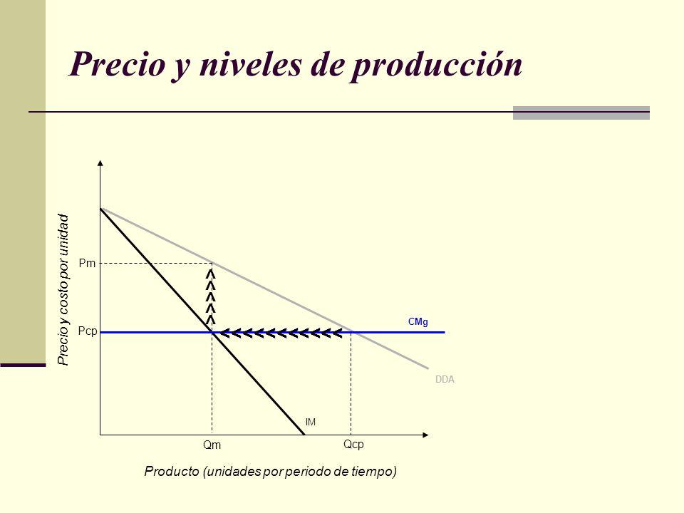 Precio y niveles de producción