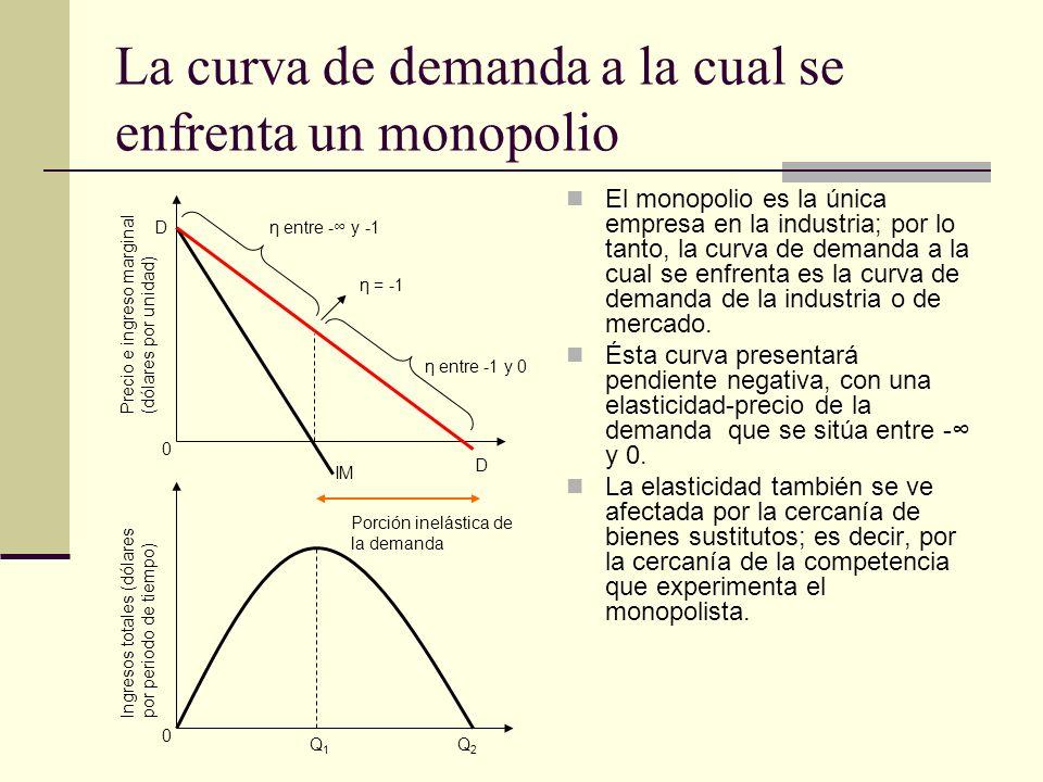 La curva de demanda a la cual se enfrenta un monopolio