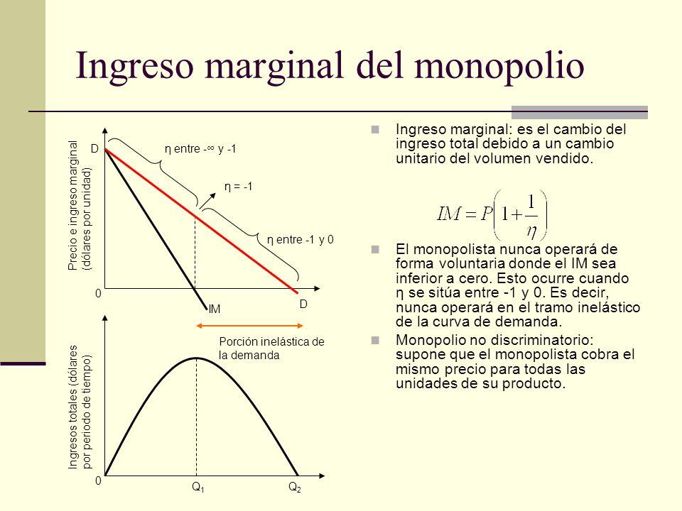 Ingreso marginal del monopolio