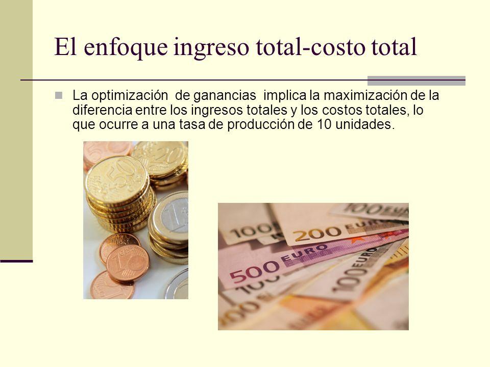 El enfoque ingreso total-costo total