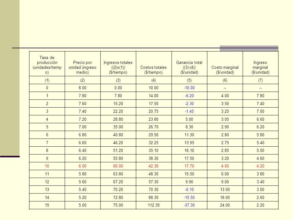 Tasa de producción (unidades/tiempo) Precio por unidad (ingreso medio)