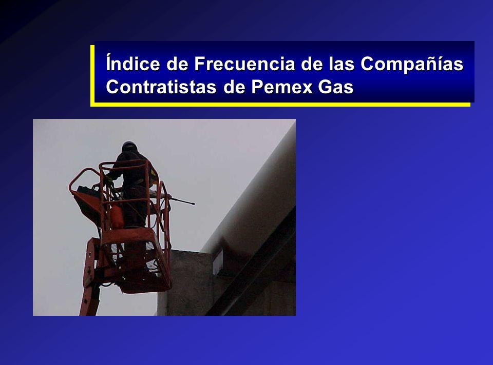 Índice de Frecuencia de las Compañías Contratistas de Pemex Gas