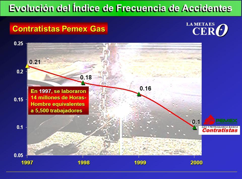 O CER Evolución del Índice de Frecuencia de Accidentes