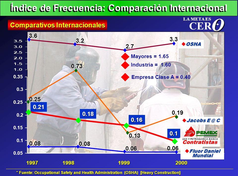 O CER Índice de Frecuencia: Comparación Internacional