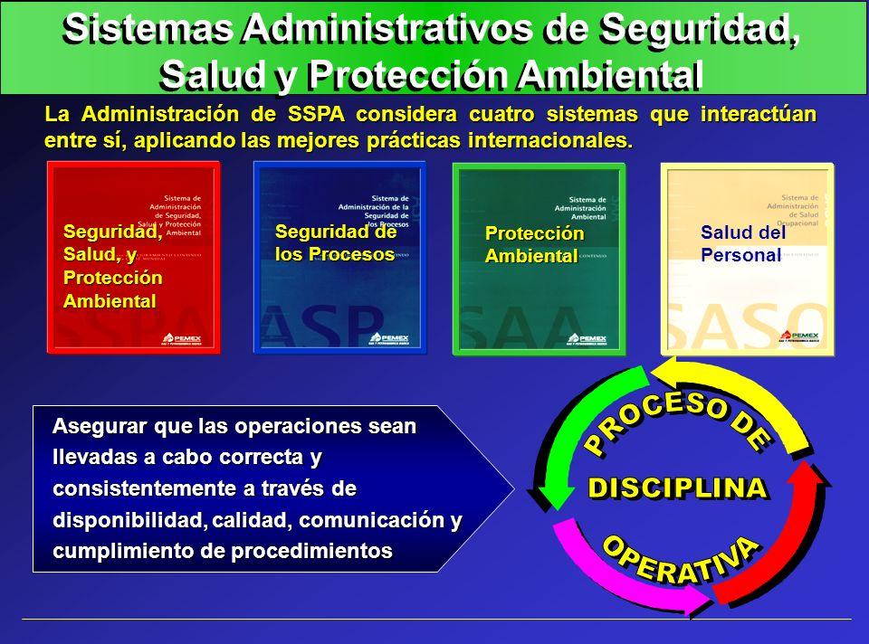 Sistemas Administrativos de Seguridad, Salud y Protección Ambiental