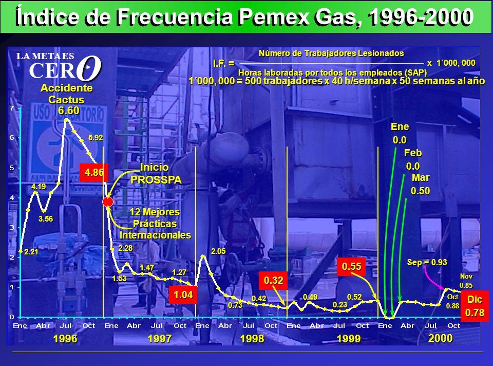 Índice de Frecuencia Pemex Gas, 1996-2000