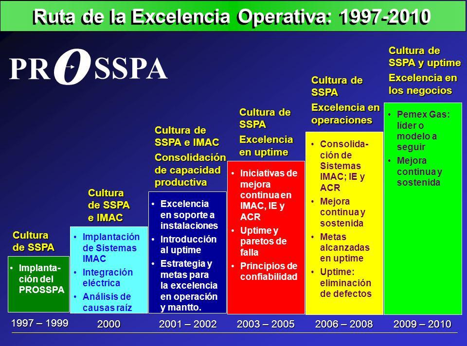 Ruta de la Excelencia Operativa: 1997-2010