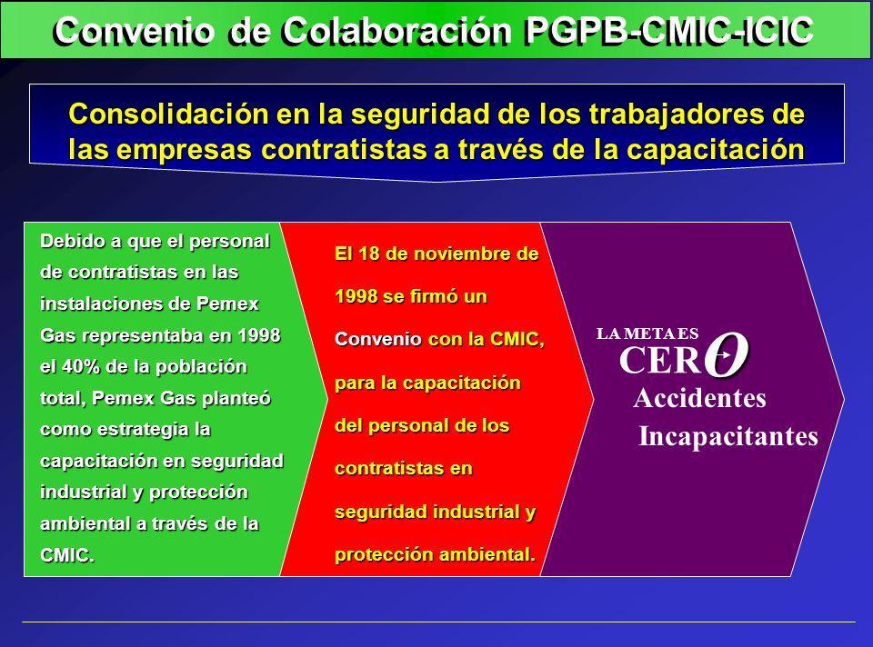 Convenio de Colaboración PGPB-CMIC-ICIC
