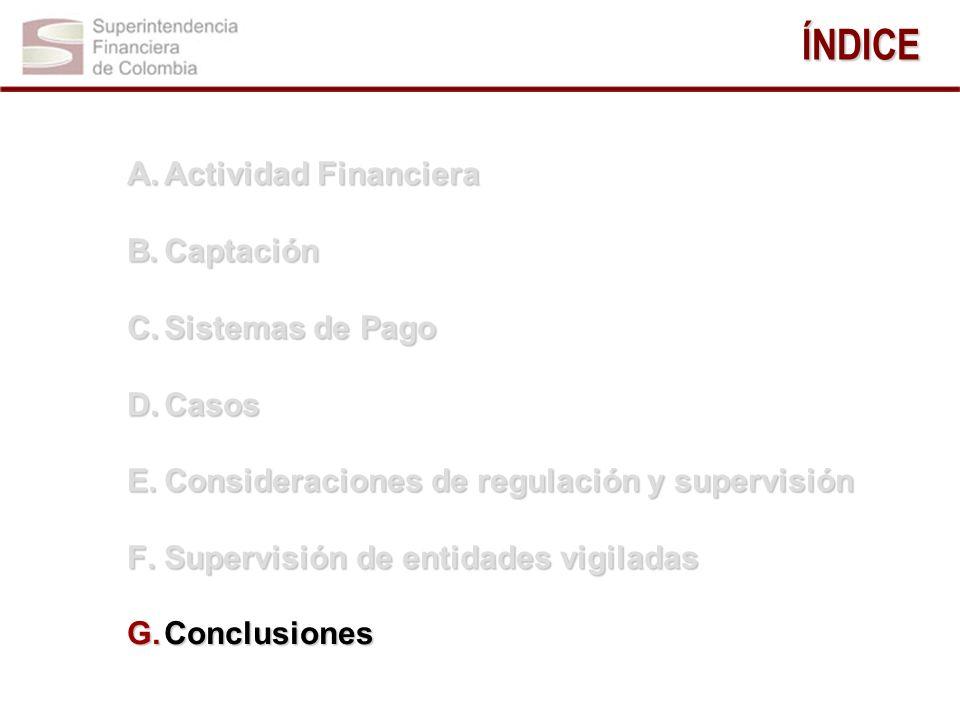 ÍNDICE Actividad Financiera Captación Sistemas de Pago Casos