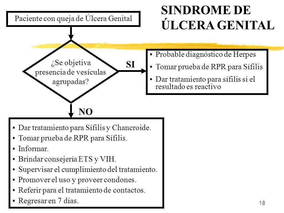 SINDROME DE ÚLCERA GENITAL SI NO Paciente con queja de Úlcera Genital