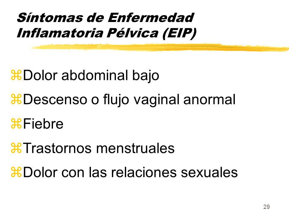 Síntomas de Enfermedad Inflamatoria Pélvica (EIP)