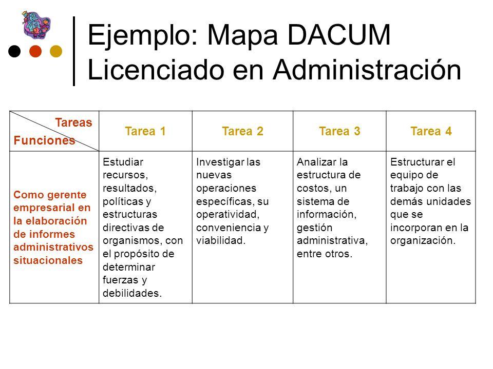 Ejemplo: Mapa DACUM Licenciado en Administración