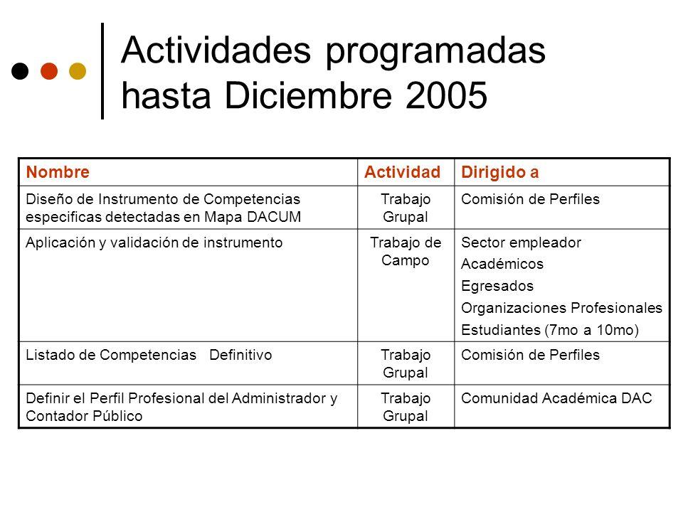 Actividades programadas hasta Diciembre 2005