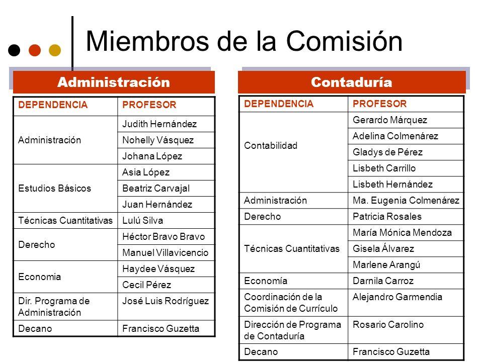 Miembros de la Comisión