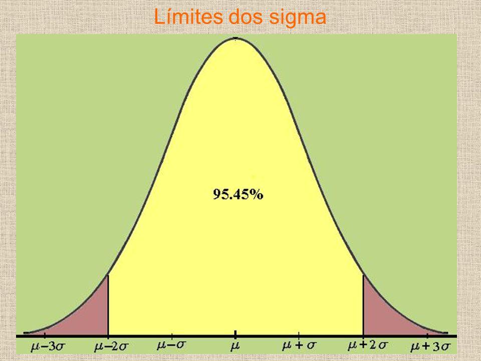 Límites dos sigma