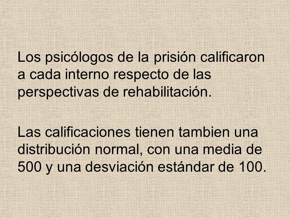 Los psicólogos de Ia prisión calificaron a cada interno respecto de las perspectivas de rehabilitación.