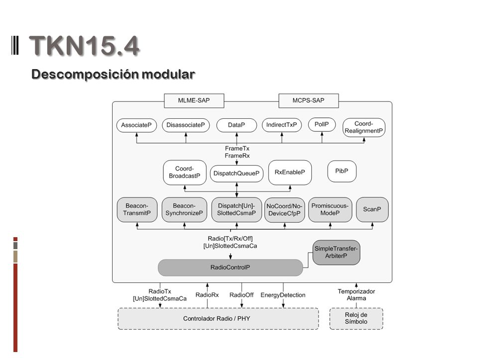 TKN15.4 Descomposición modular