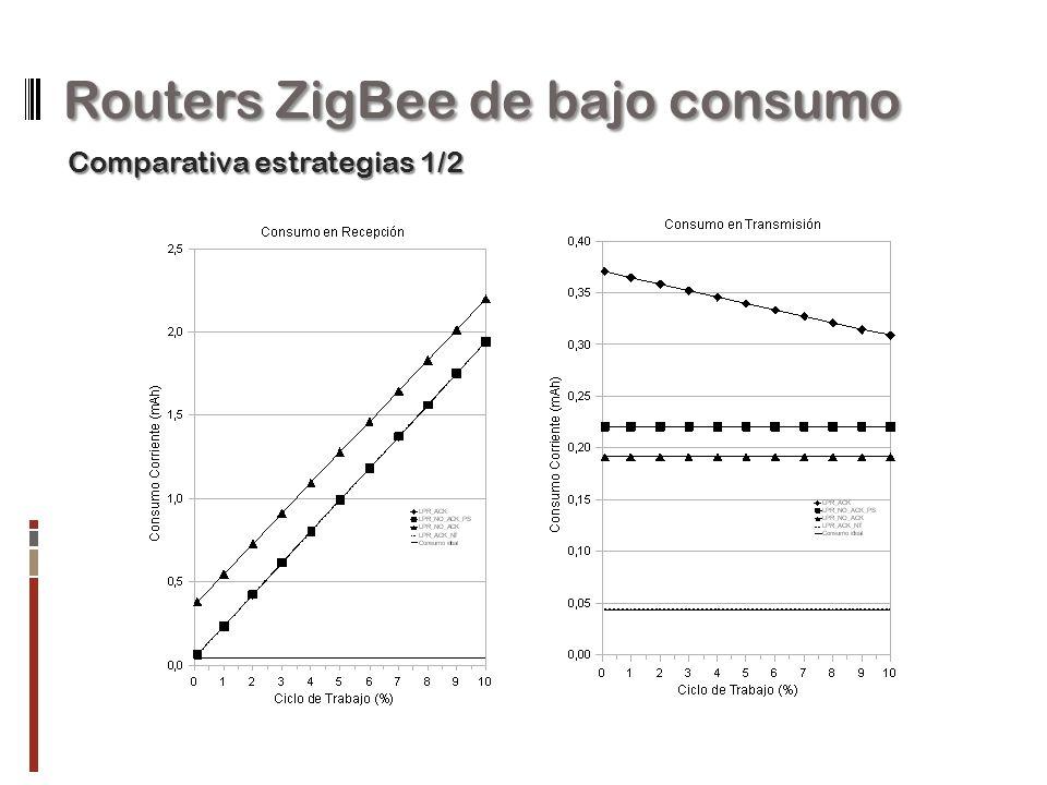 Routers ZigBee de bajo consumo