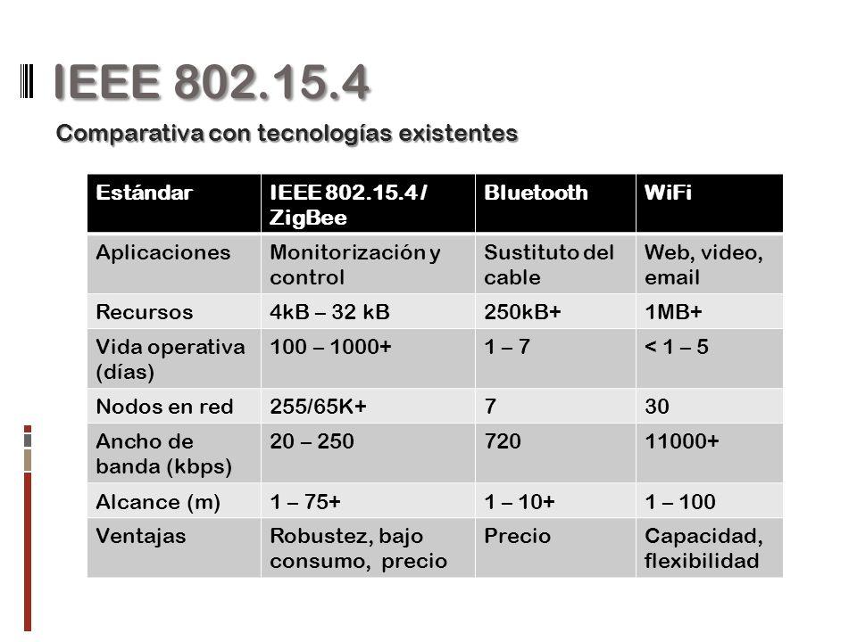 IEEE 802.15.4 Comparativa con tecnologías existentes Estándar