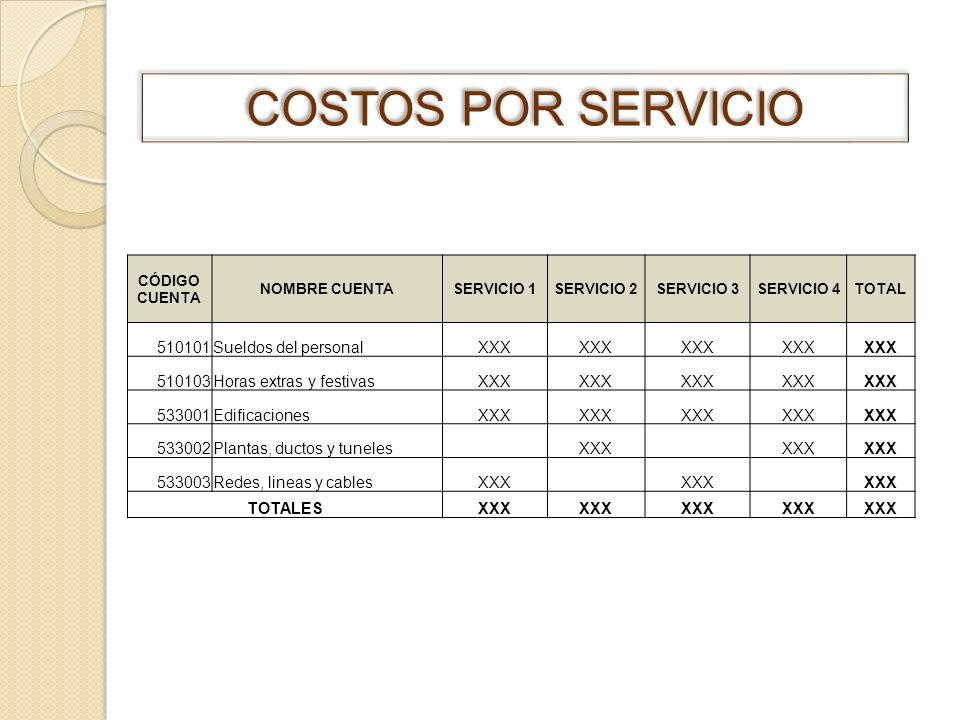 COSTOS POR SERVICIO 510101 Sueldos del personal XXX 510103