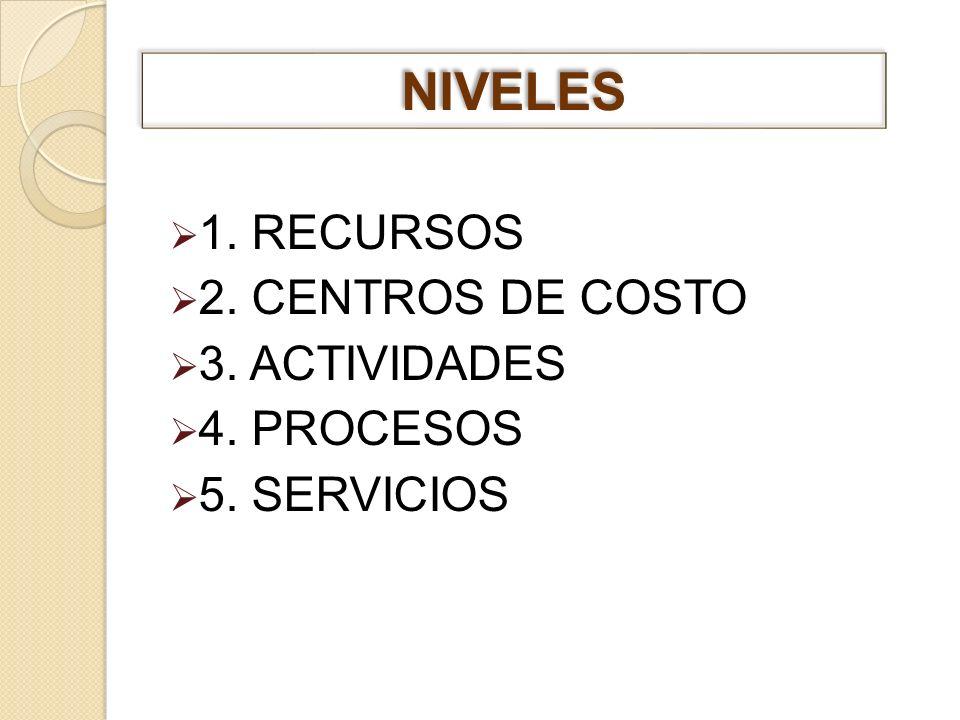 NIVELES 1. RECURSOS 2. CENTROS DE COSTO 3. ACTIVIDADES 4. PROCESOS