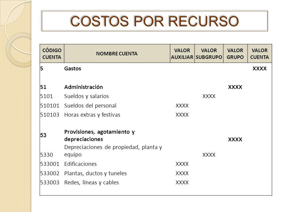 COSTOS POR RECURSO 5 Gastos XXXX 51 Administración 5101