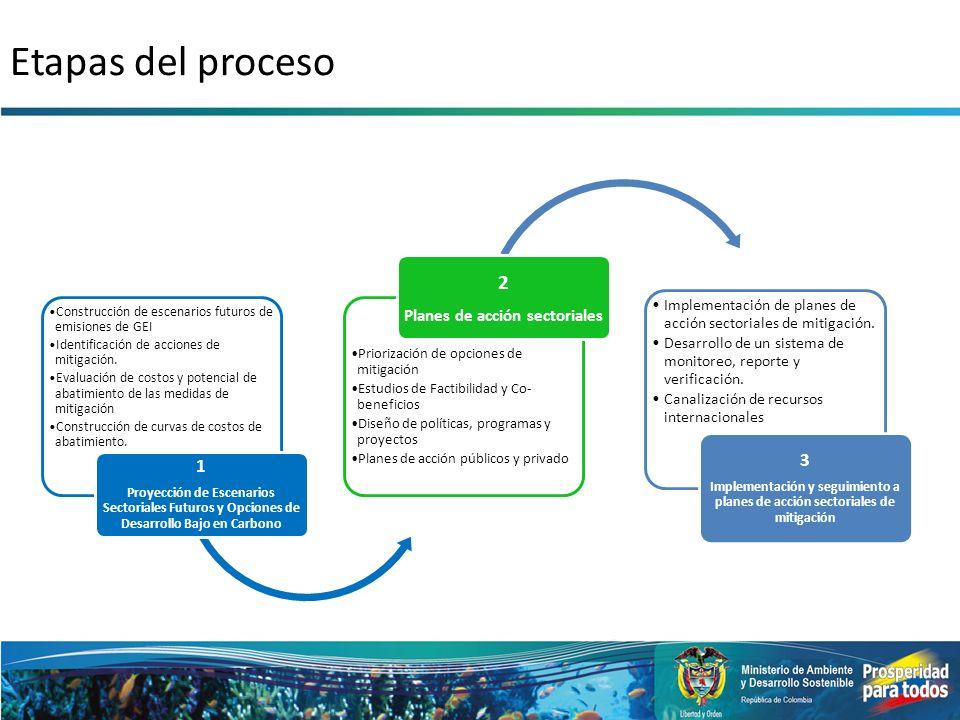 Planes de acción sectoriales