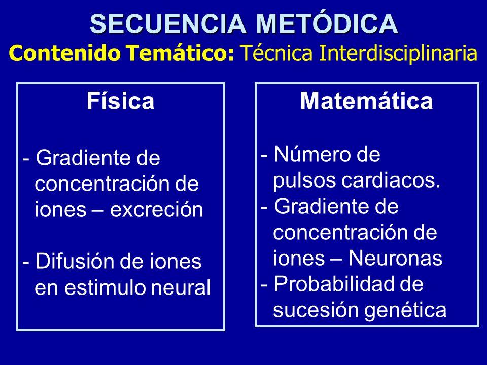 SECUENCIA METÓDICA Contenido Temático: Técnica Interdisciplinaria