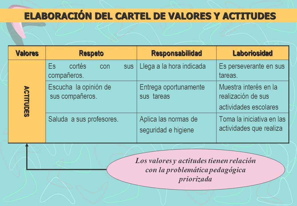 ELABORACIÓN DEL CARTEL DE VALORES Y ACTITUDES
