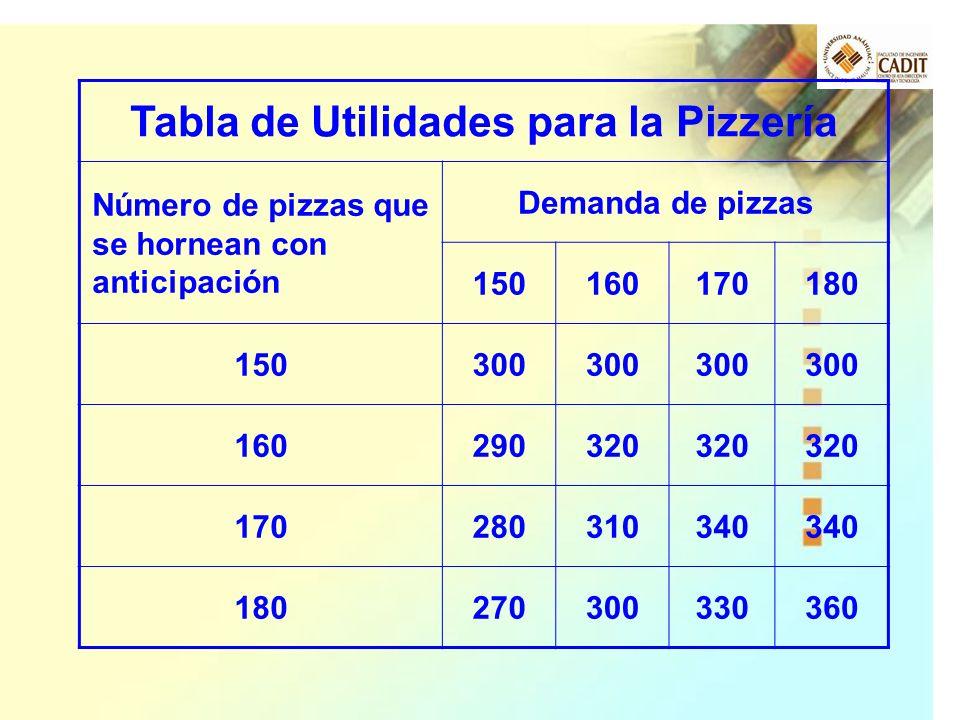 Tabla de Utilidades para la Pizzería
