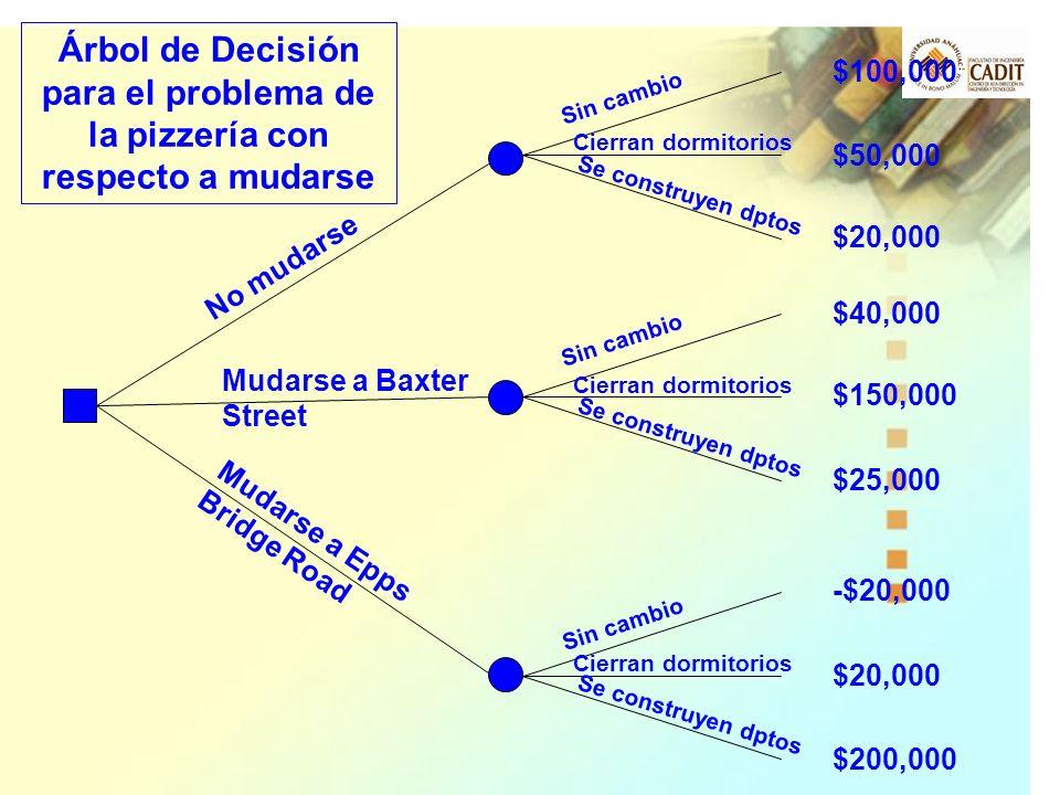 Árbol de Decisión para el problema de la pizzería con respecto a mudarse